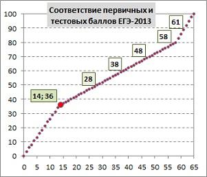 Итоги егэ по биологии и химии 2016 пермский край последние новости - 29